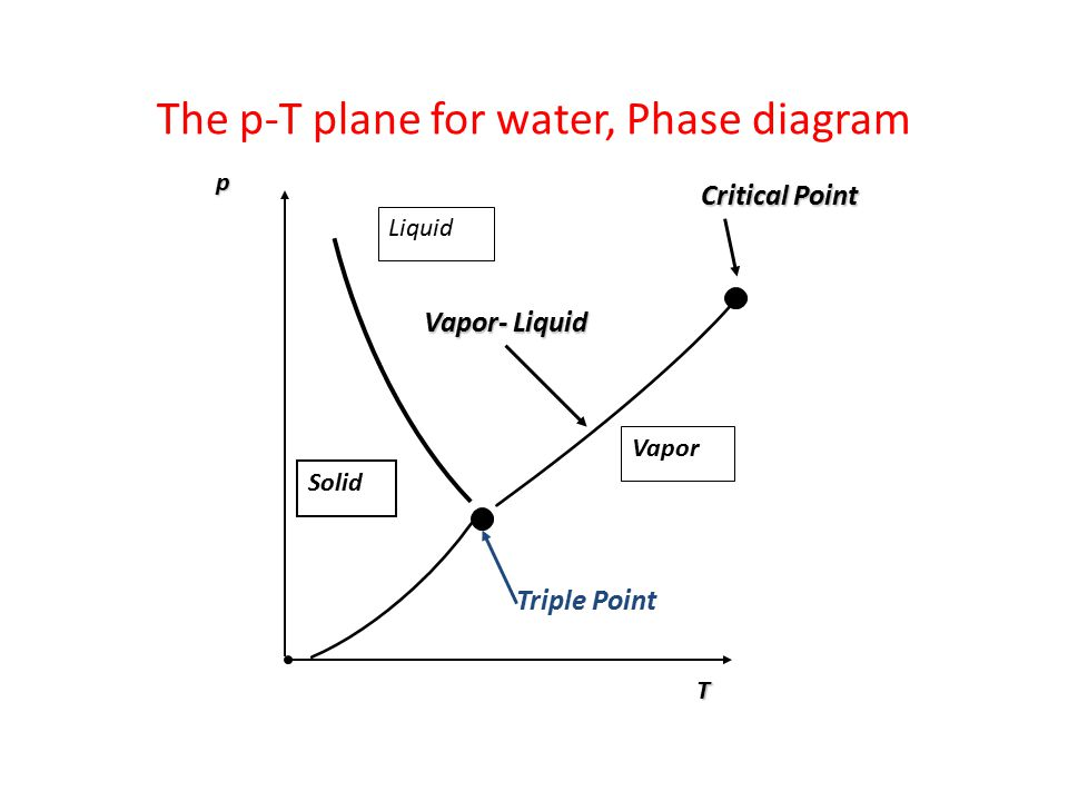 The p-T plane for water, Phase diagram Liquid Vapor- Liquid Critical Point Vapor Triple PointpT Solid