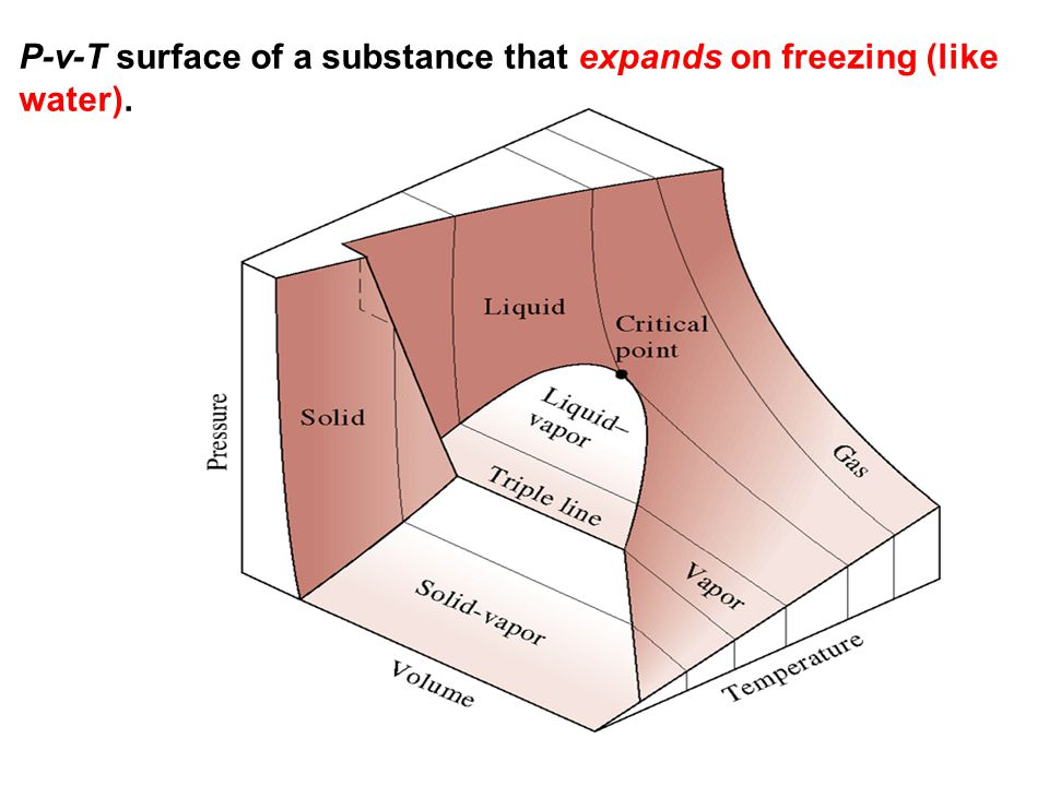 P-v-T surface of a substance that expands on freezing (like water).