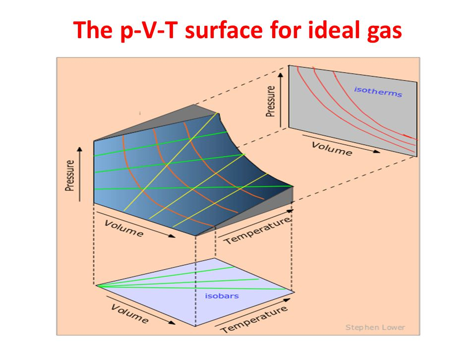 The p-V-T surface for ideal gas