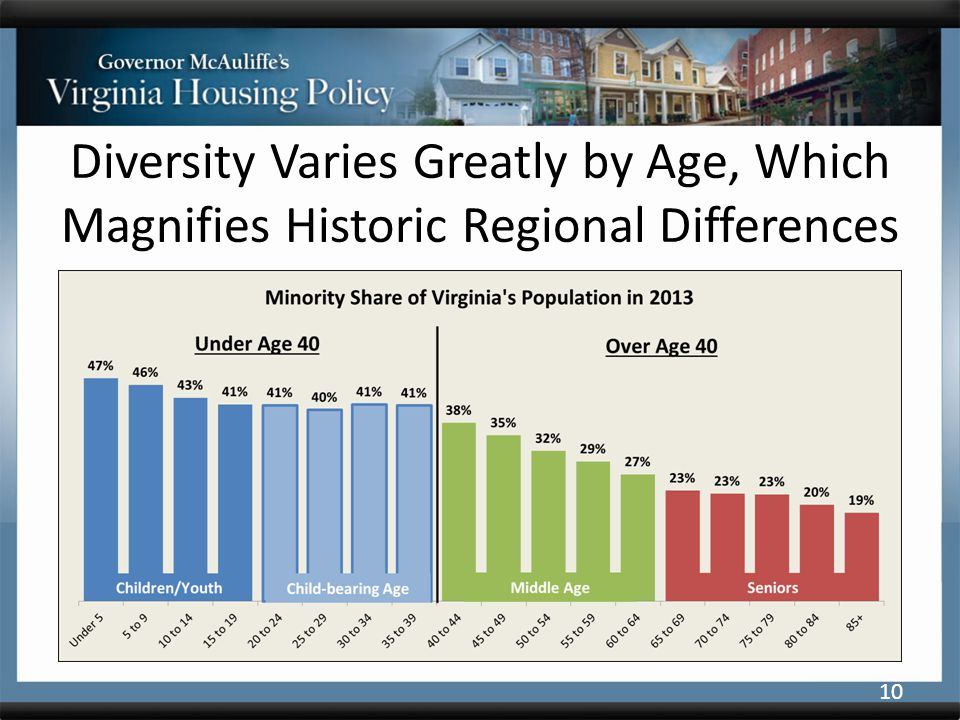 Diversity Varies Greatly by Age, Which Magnifies Historic Regional Differences 10