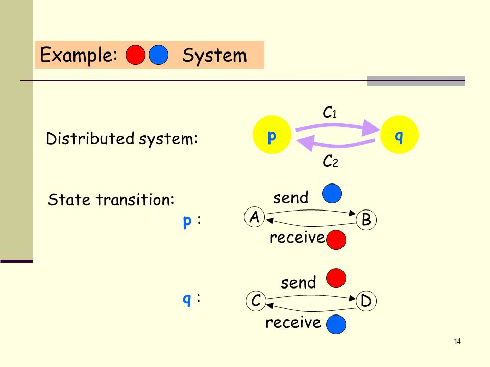 14 Distributed system: State transition: p : q : CD send receive A B send receive p C2C2 C1C1 q Example: System