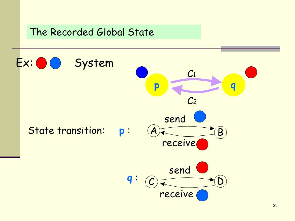 28 The Recorded Global State State transition: p : q : C D send receive A B send receive p C2C2 C1C1 q Ex: System