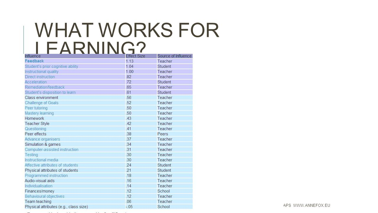 WHAT WORKS FOR LEARNING ANNE FOX APS WWW.ANNEFOX.EU