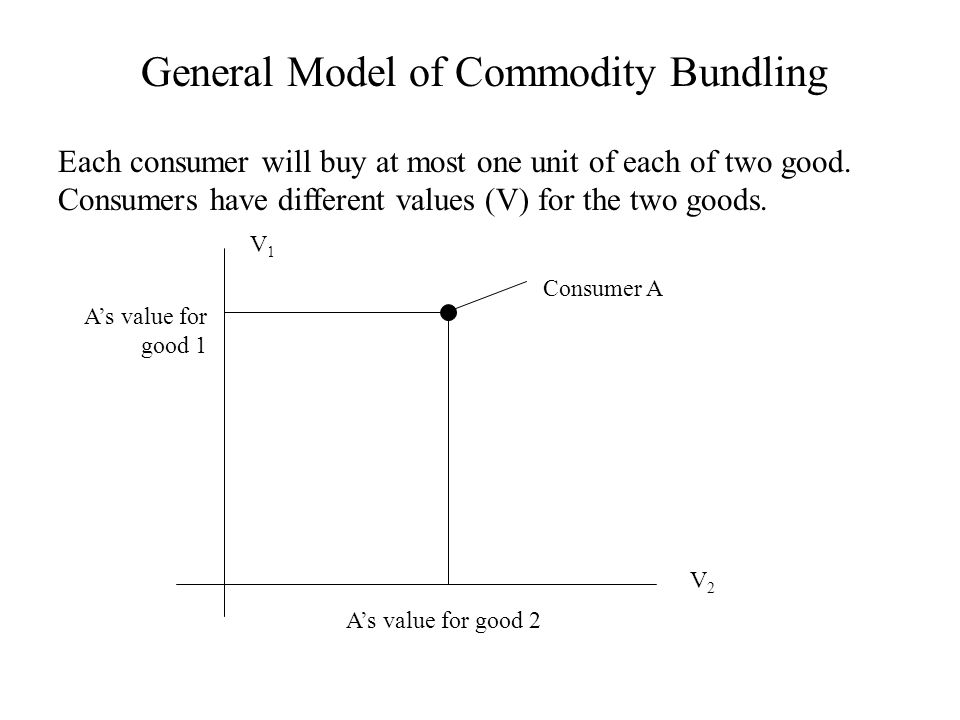 General Model of Commodity Bundling Each consumer will buy at most one unit of each of two good.