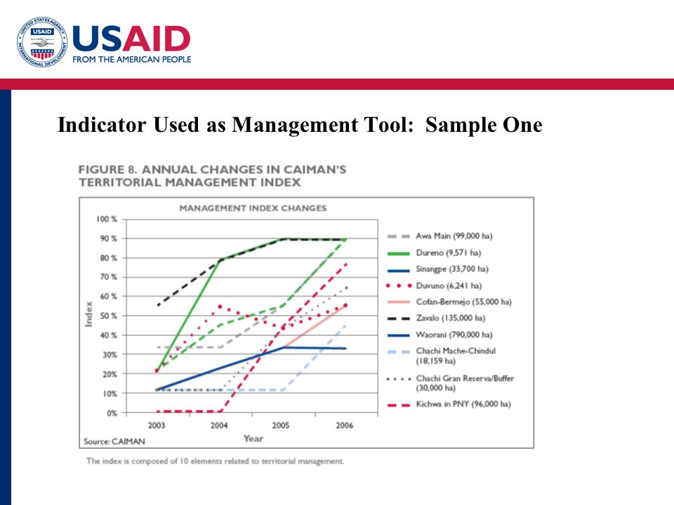 Indicator Used as Management Tool: Sample One