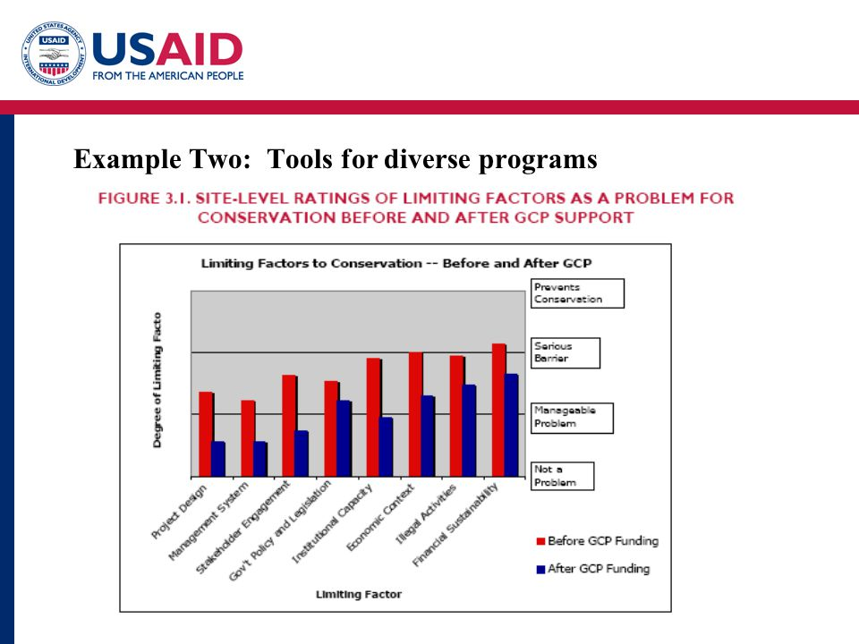 Example Two: Tools for diverse programs