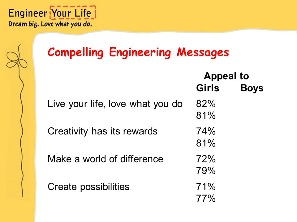 Compelling Engineering Messages Appeal to Girls Boys Live your life, love what you do82% 81% Creativity has its rewards74% 81% Make a world of difference72% 79% Create possibilities71% 77%