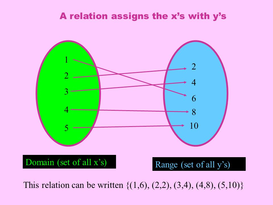 Domain (set of all x's) Range (set of all y's) 1 2 3 4 5 2 10 8 6 4 A relation assigns the x's with y's This relation can be written {(1,6), (2,2), (3,4), (4,8), (5,10)}