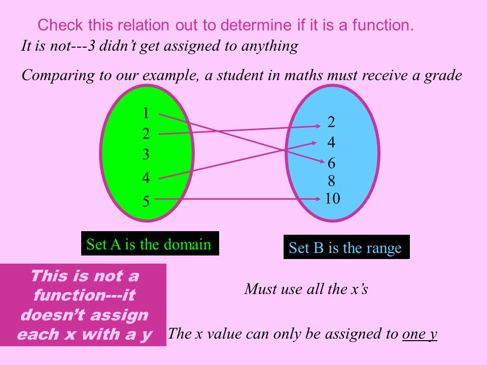 Set A is the domain Set B is the range Must use all the x's The x value can only be assigned to one y This is not a function---it doesn't assign each x with a y Check this relation out to determine if it is a function.