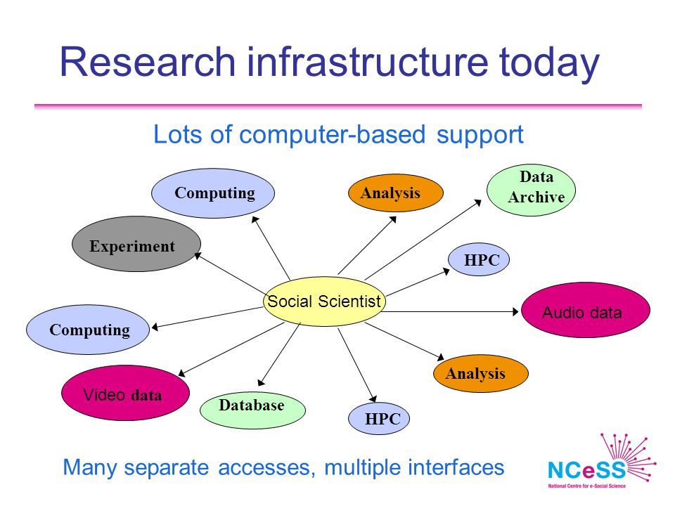 Research infrastructure today Lots of computer-based support Database HPC Audio data Analysis Computing Social Scientist Computing HPC Analysis Data Archive Video data Experiment Many separate accesses, multiple interfaces