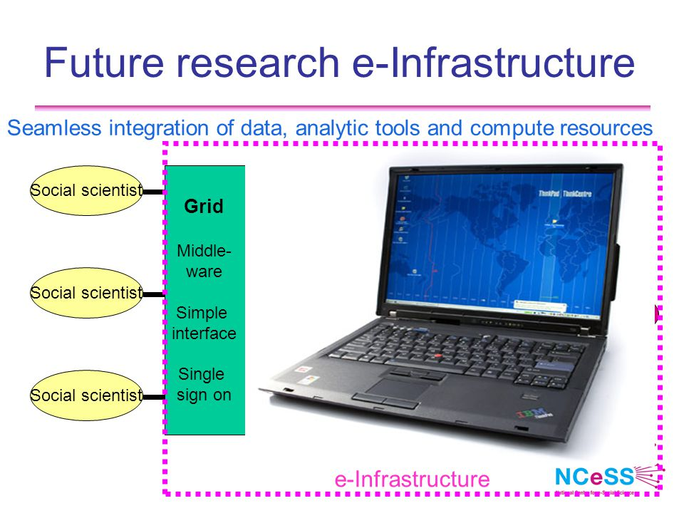 Future research e-Infrastructure Seamless integration of data, analytic tools and compute resources Social scientist Grid Middle- ware Simple interface Single sign on Data Storage Computing Analysis Experiment HPC e-Infrastructure