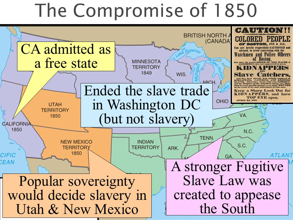 The Compromise of 1850 CA admitted as a free state Popular sovereignty would decide slavery in Utah & New Mexico A stronger Fugitive Slave Law was created to appease the South Ended the slave trade in Washington DC (but not slavery)