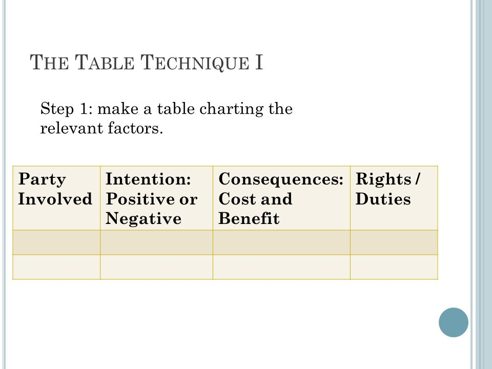 T HE T ABLE T ECHNIQUE I Party Involved Intention: Positive or Negative Consequences: Cost and Benefit Rights / Duties Step 1: make a table charting the relevant factors.