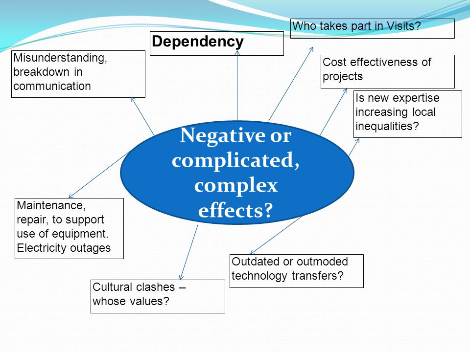 Negative or complicated, complex effects. Who takes part in Visits.