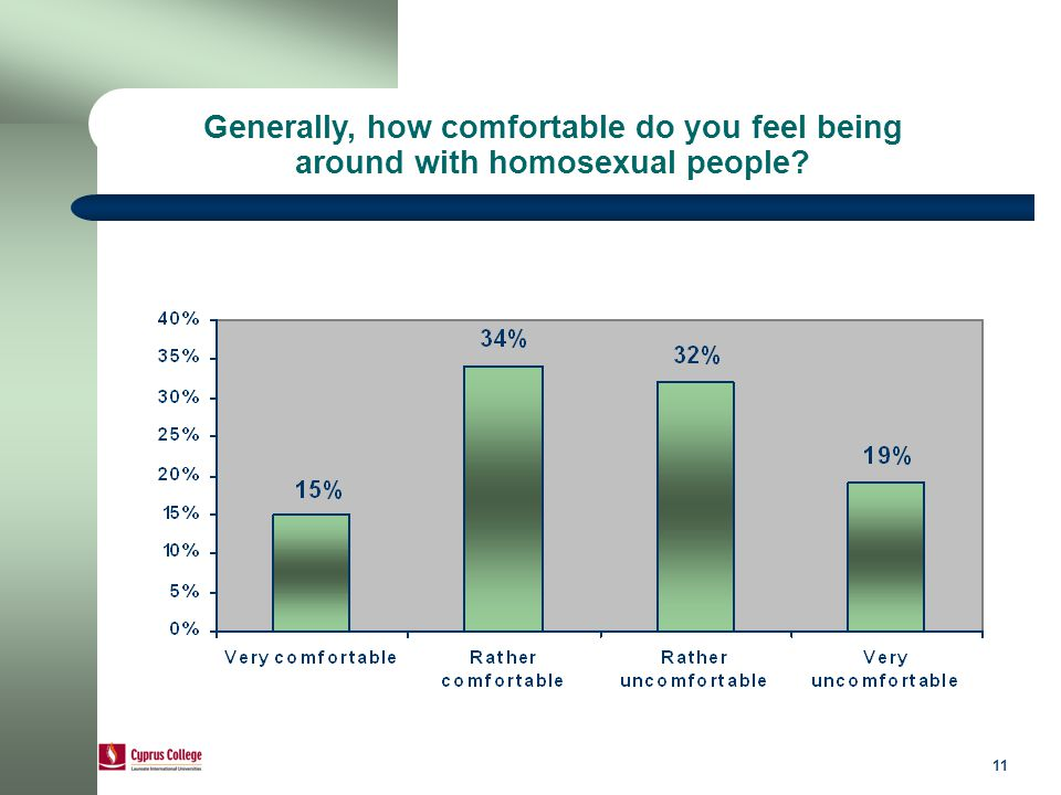 11 Generally, how comfortable do you feel being around with homosexual people