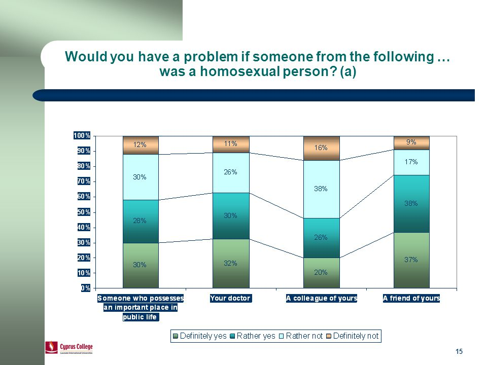 15 Would you have a problem if someone from the following … was a homosexual person (a)