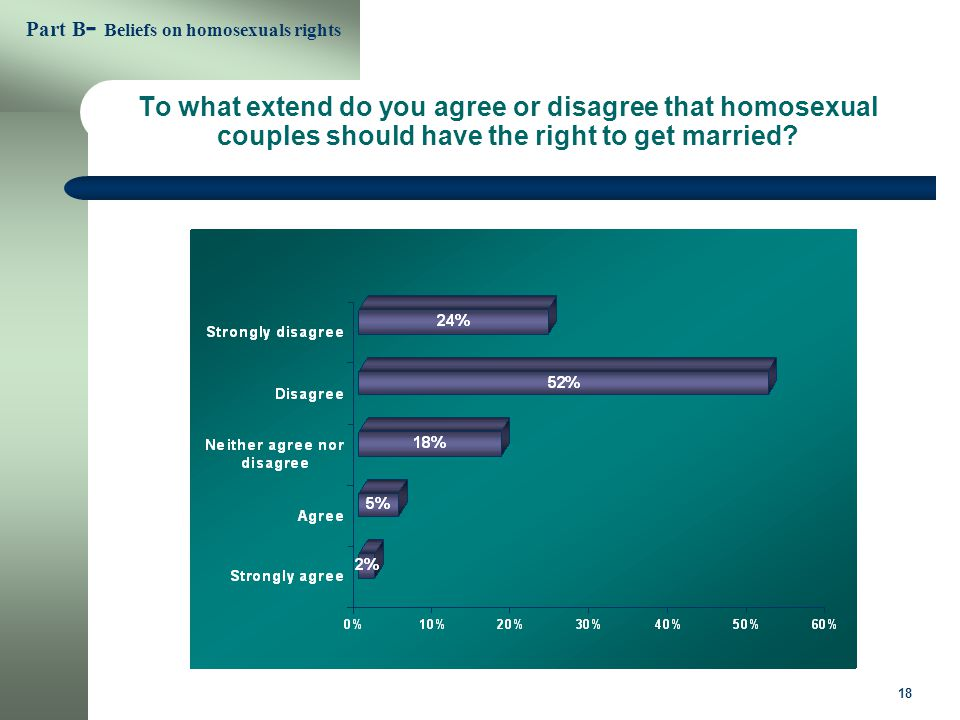 18 To what extend do you agree or disagree that homosexual couples should have the right to get married.