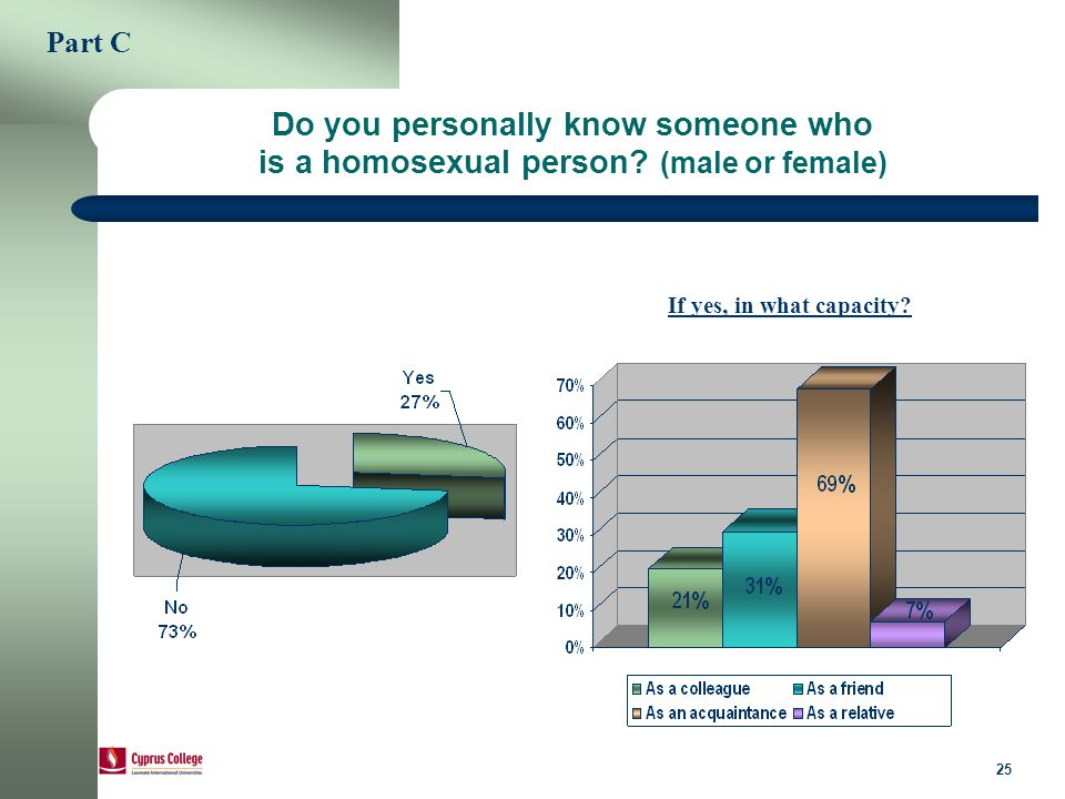 25 Do you personally know someone who is a homosexual person.