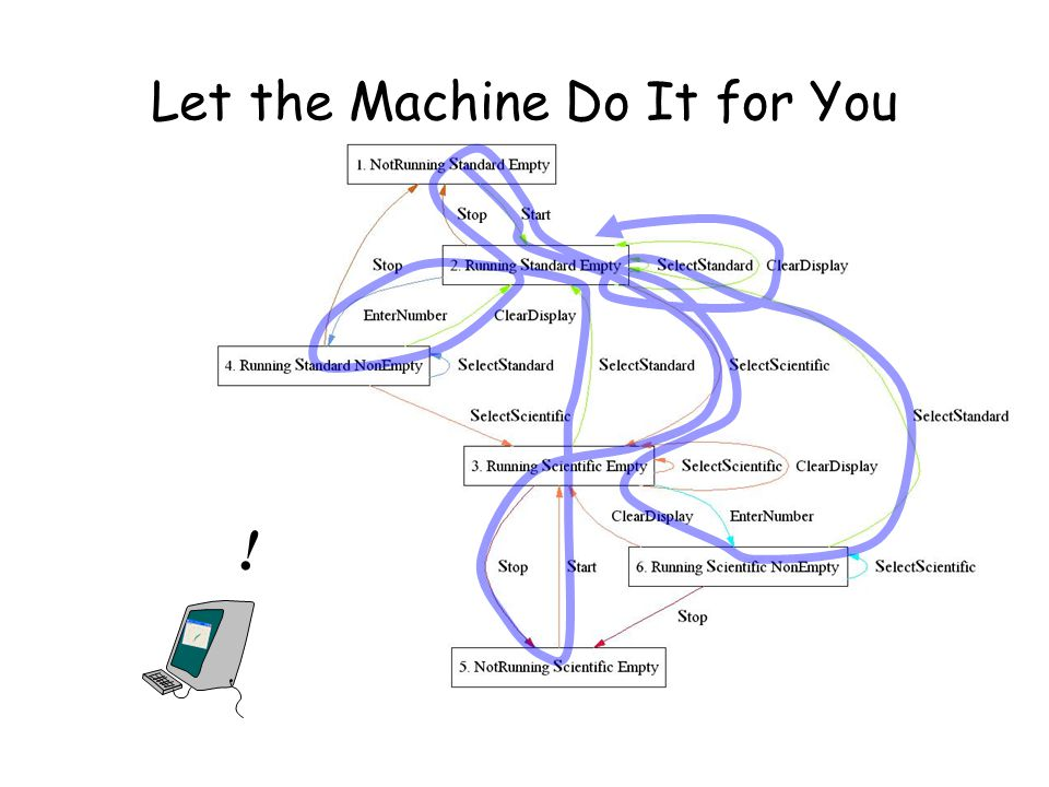 Let the Machine Do It for You !