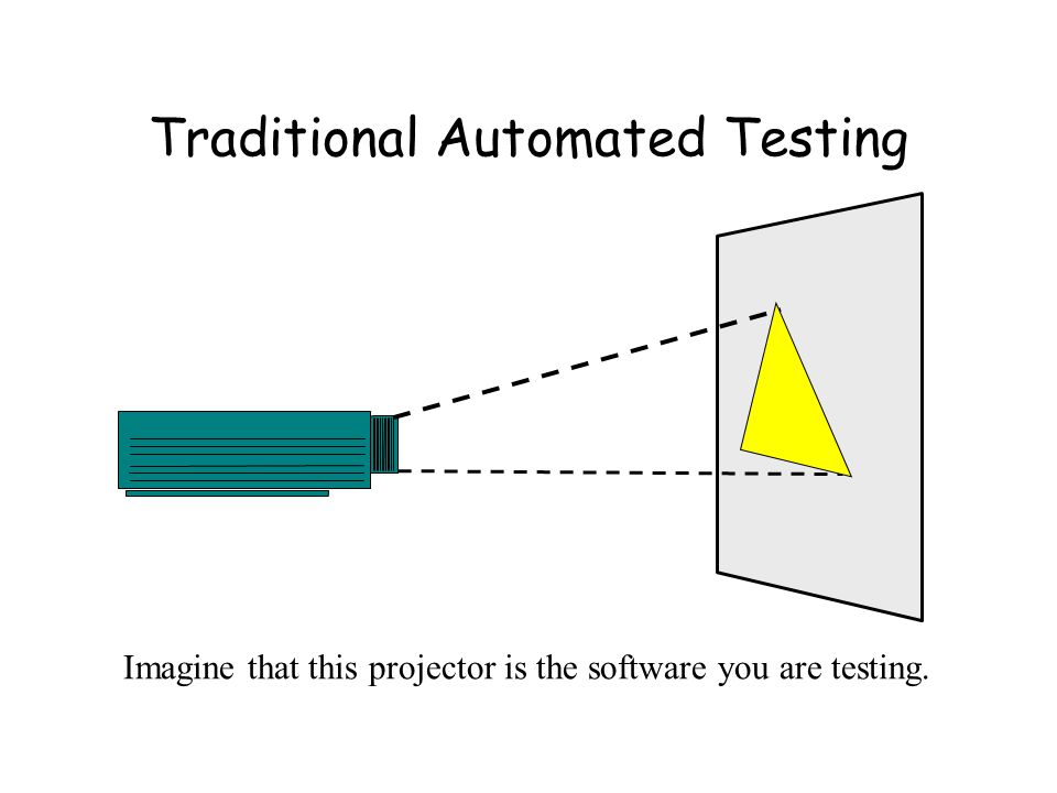 Traditional Automated Testing Imagine that this projector is the software you are testing.