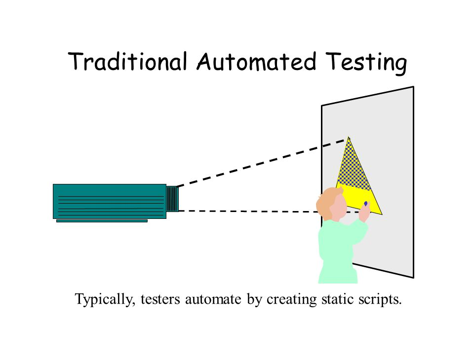 Traditional Automated Testing Typically, testers automate by creating static scripts.