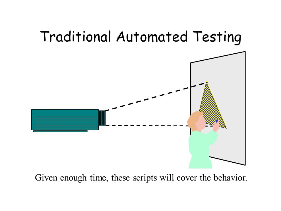 Traditional Automated Testing Given enough time, these scripts will cover the behavior.