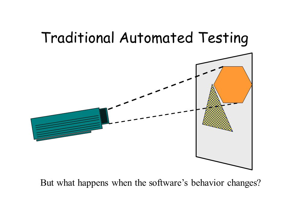 Traditional Automated Testing But what happens when the software's behavior changes