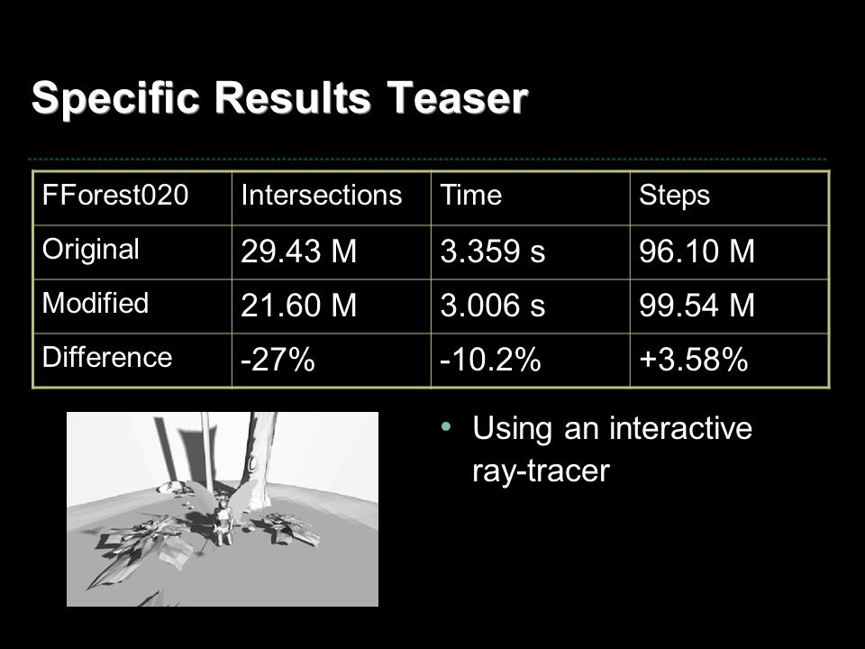 Specific Results Teaser Using an interactive ray-tracer FForest020IntersectionsTimeSteps Original 29.43 M3.359 s96.10 M Modified 21.60 M3.006 s99.54 M Difference -27%-10.2%+3.58%