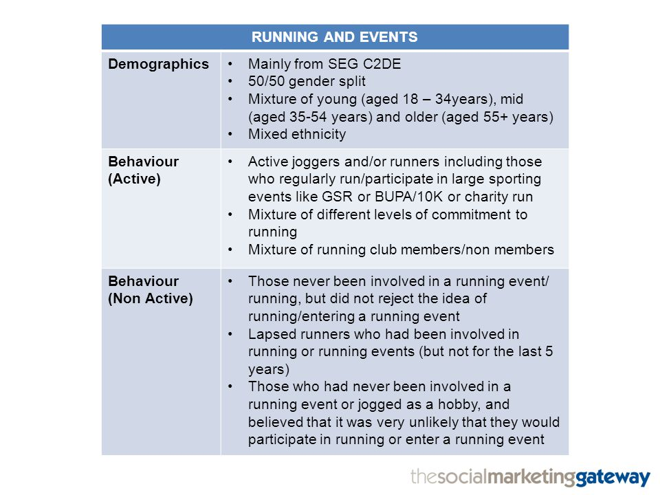 RUNNING AND EVENTS DemographicsMainly from SEG C2DE 50/50 gender split Mixture of young (aged 18 – 34years), mid (aged 35-54 years) and older (aged 55+ years) Mixed ethnicity Behaviour (Active) Active joggers and/or runners including those who regularly run/participate in large sporting events like GSR or BUPA/10K or charity run Mixture of different levels of commitment to running Mixture of running club members/non members Behaviour (Non Active) Those never been involved in a running event/ running, but did not reject the idea of running/entering a running event Lapsed runners who had been involved in running or running events (but not for the last 5 years) Those who had never been involved in a running event or jogged as a hobby, and believed that it was very unlikely that they would participate in running or enter a running event