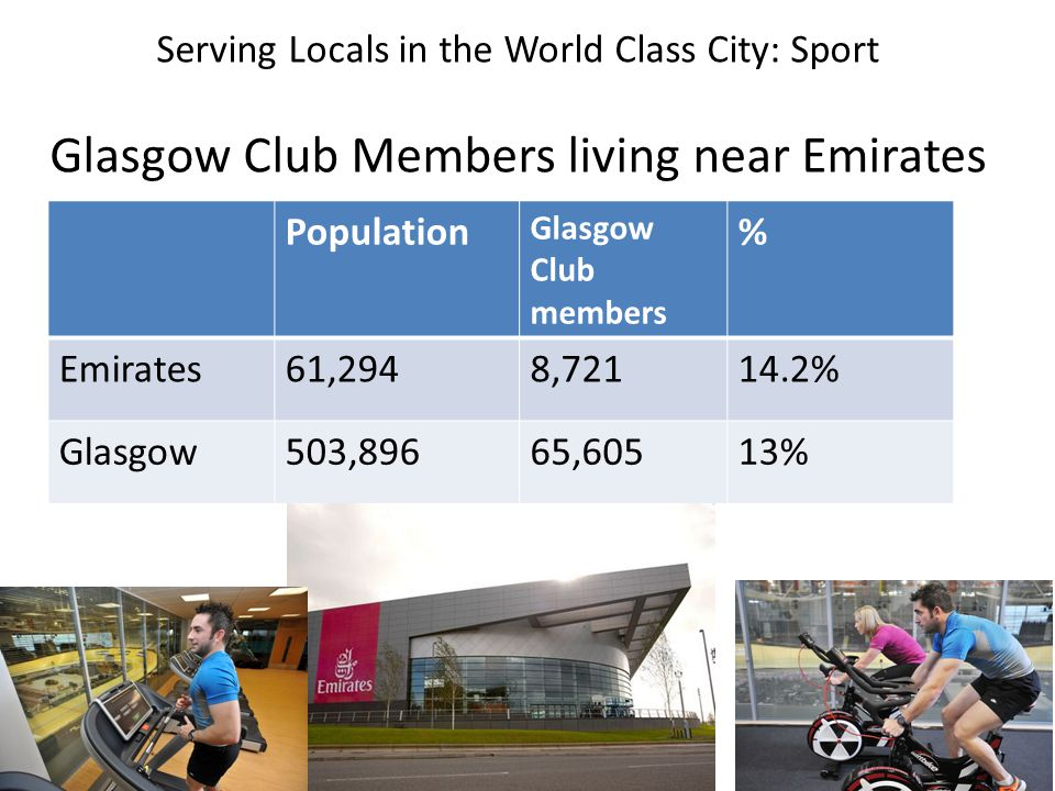 Serving Locals in the World Class City: Sport Glasgow Club Members living near Emirates Population Glasgow Club members % Emirates61,2948,72114.2% Glasgow503,89665,60513%