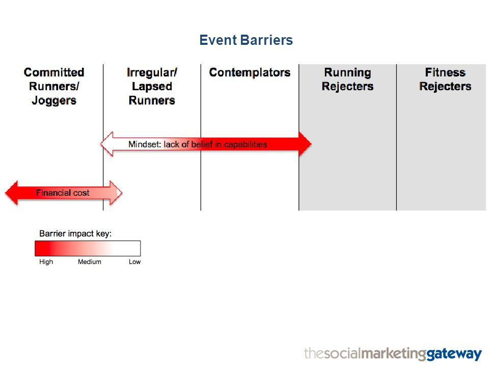 Event Barriers