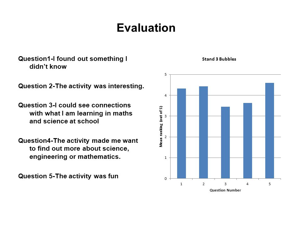 Evaluation Question1-I found out something I didn't know Question 2-The activity was interesting.