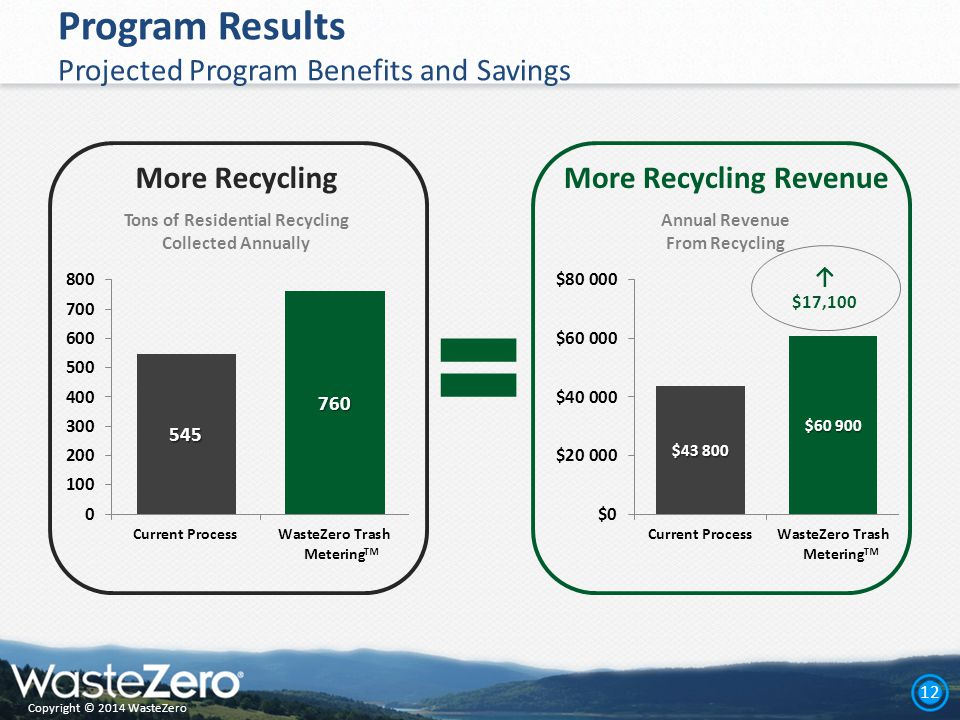 Copyright © 2014 WasteZero 12 Program Results Projected Program Benefits and Savings More RecyclingMore Recycling Revenue ↑ $17,100 ™ ™