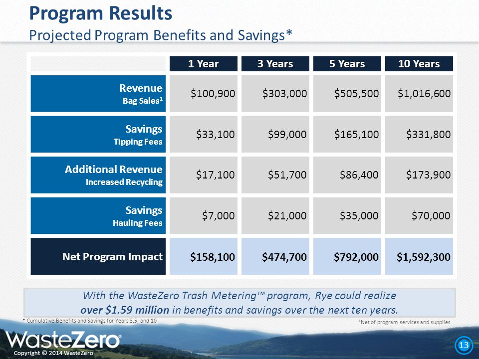 Copyright © 2014 WasteZero 13 Program Results Projected Program Benefits and Savings* 1 Year 3 Years 5 Years 10 Years Revenue Bag Sales 1 $100,900$303,000$505,500$1,016,600 Savings Tipping Fees $33,100$99,000$165,100$331,800 Additional Revenue Increased Recycling $17,100$51,700$86,400$173,900 Savings Hauling Fees $7,000$21,000$35,000$70,000 Net Program Impact$158,100$474,700$792,000$1,592,300 * Cumulative Benefits and Savings for Years 3,5, and 10 1 Net of program services and supplies With the WasteZero Trash Metering™ program, Rye could realize over $1.59 million in benefits and savings over the next ten years.