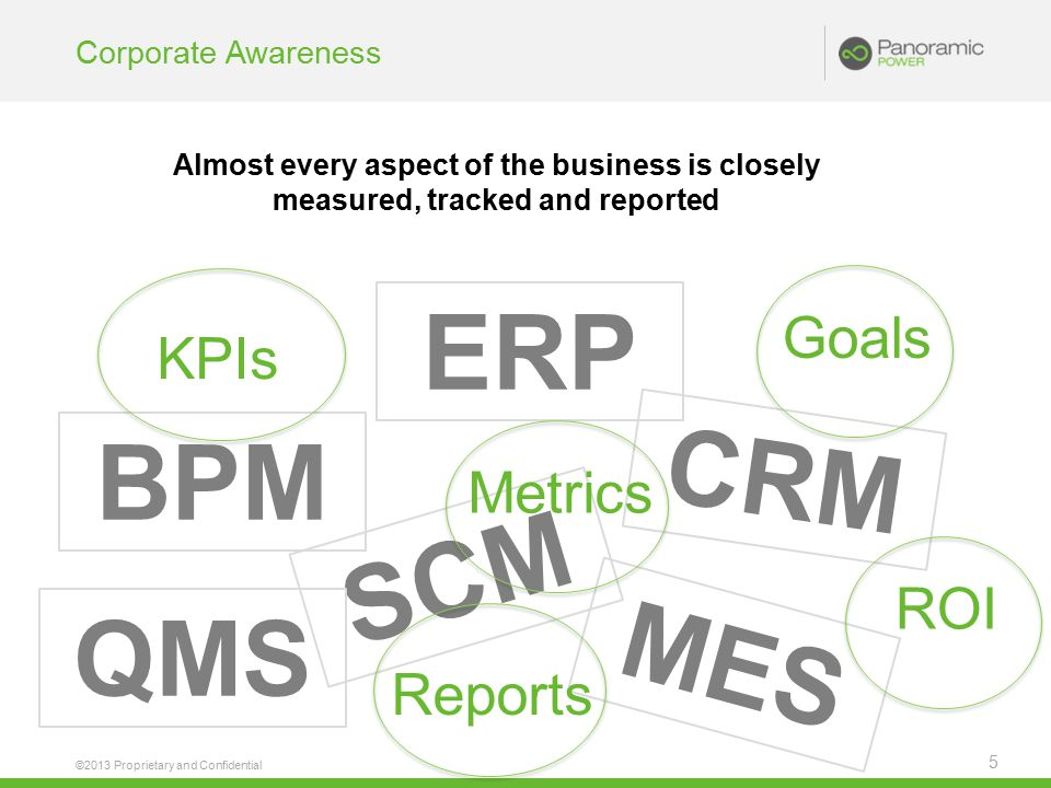 Corporate Awareness ©2013 Proprietary and Confidential 5 Almost every aspect of the business is closely measured, tracked and reported BPM ERP MES SCM CRM QMS KPIs Metrics Reports GoalsROI