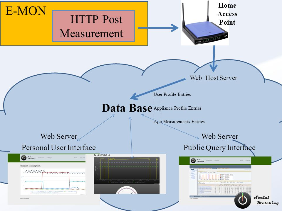 E-MON HTTP Post Measurement Web Host Server Web Server Personal User Interface Web Server Public Query Interface Data Base |User Profile Entries | |Appliance Profile Entries | |App Measurements Entries Home Access Point