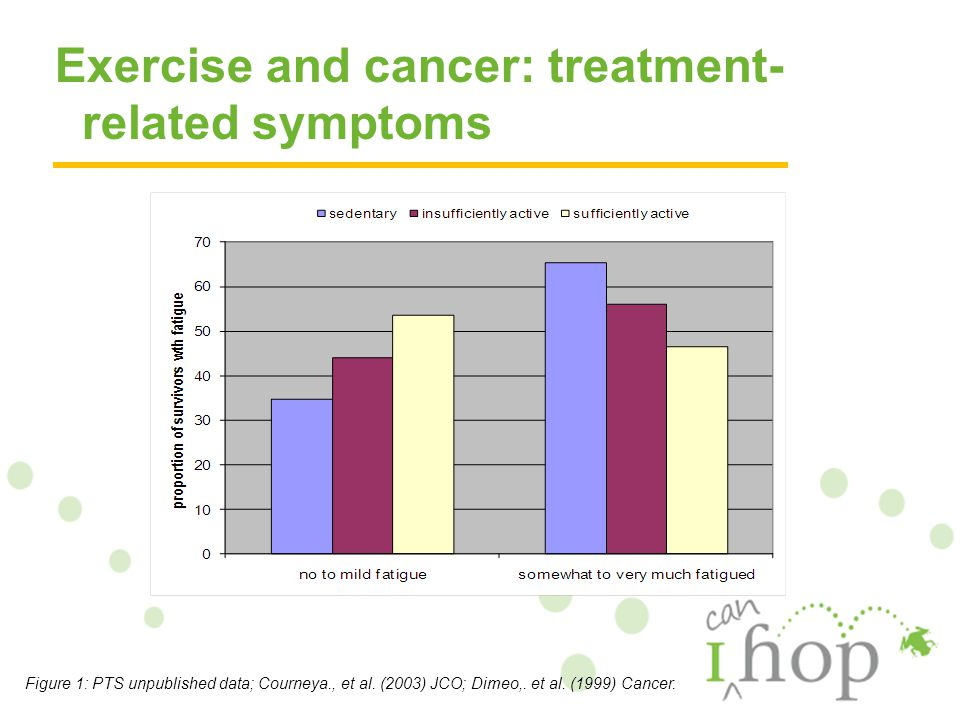 Exercise and cancer: treatment- related symptoms Figure 1: PTS unpublished data; Courneya., et al.