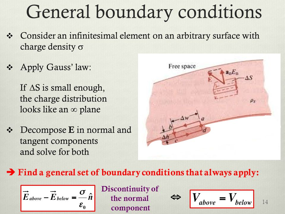 General boundary conditions  Consider an infinitesimal element on an arbitrary surface with charge density   Apply Gauss' law: If  S is small enough, the charge distribution looks like an ∞ plane  Decompose E in normal and tangent components and solve for both  Find a general set of boundary conditions that always apply: 14 Discontinuity of the normal component