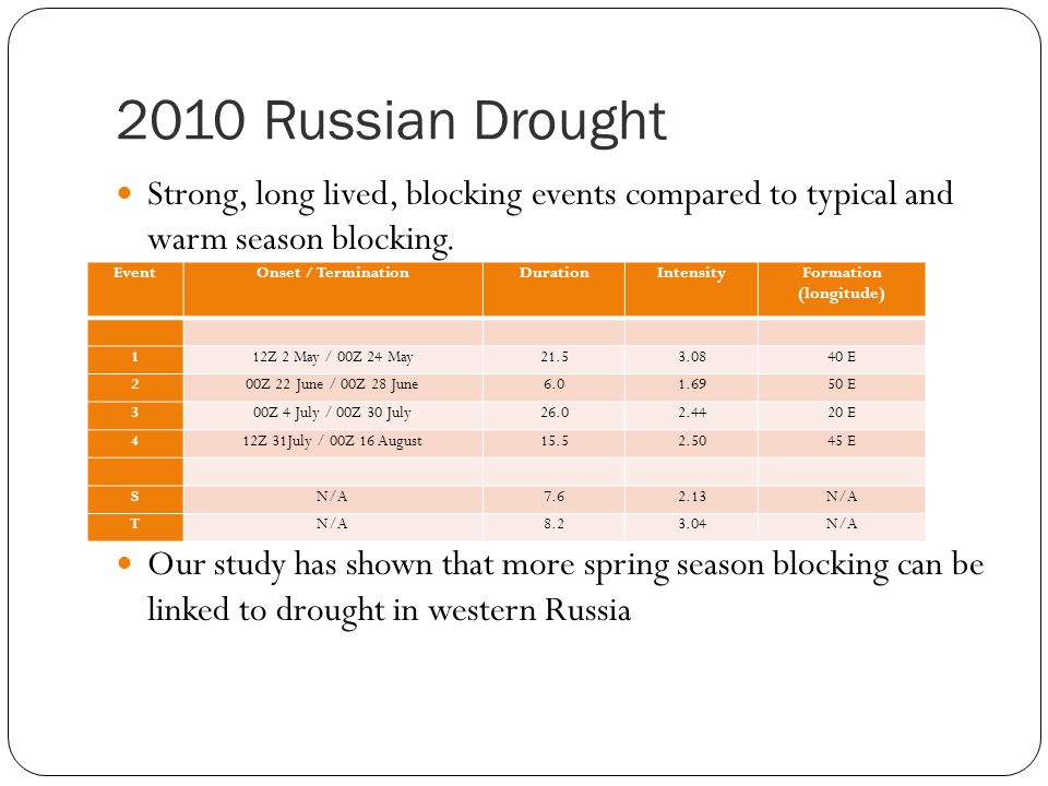 2010 Russian Drought Strong, long lived, blocking events compared to typical and warm season blocking.