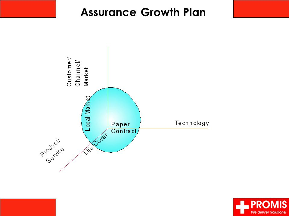 Assurance Growth Plan