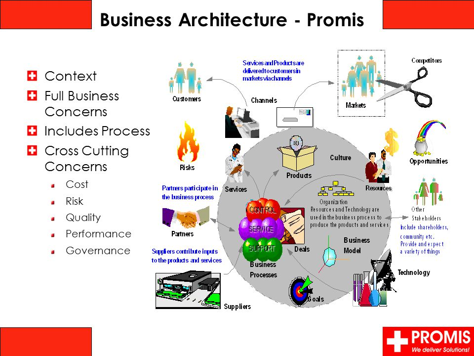 Business Architecture - Promis Context Full Business Concerns Includes Process Cross Cutting Concerns Cost Risk Quality Performance Governance