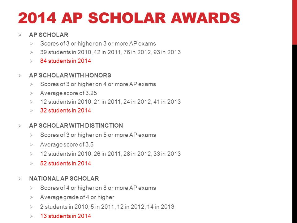 2014 AP SCHOLAR AWARDS  AP SCHOLAR  Scores of 3 or higher on 3 or more AP exams  39 students in 2010, 42 in 2011, 76 in 2012, 93 in 2013  84 students in 2014  AP SCHOLAR WITH HONORS  Scores of 3 or higher on 4 or more AP exams  Average score of 3.25  12 students in 2010, 21 in 2011, 24 in 2012, 41 in 2013  32 students in 2014  AP SCHOLAR WITH DISTINCTION  Scores of 3 or higher on 5 or more AP exams  Average score of 3.5  12 students in 2010, 26 in 2011, 28 in 2012, 33 in 2013  52 students in 2014  NATIONAL AP SCHOLAR  Scores of 4 or higher on 8 or more AP exams  Average grade of 4 or higher  2 students in 2010, 5 in 2011, 12 in 2012, 14 in 2013  13 students in 2014