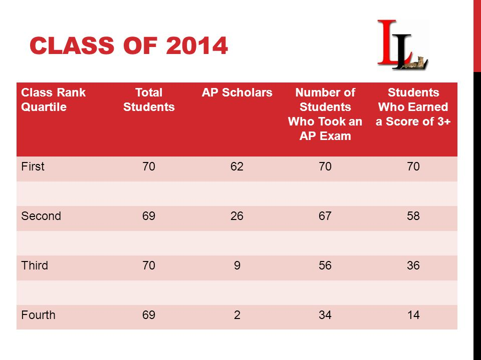 CLASS OF 2014 Class Rank Quartile Total Students AP ScholarsNumber of Students Who Took an AP Exam Students Who Earned a Score of 3+ First706270 Second69266758 Third7095636 Fourth6923414