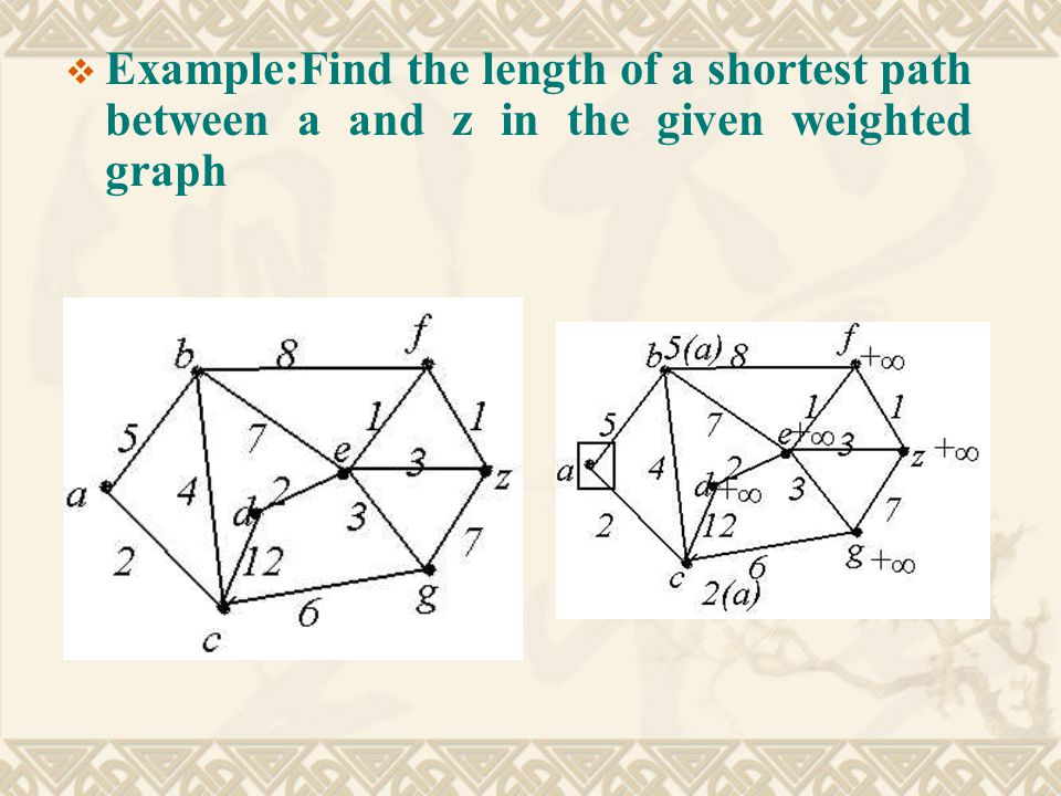  Example:Find the length of a shortest path between a and z in the given weighted graph