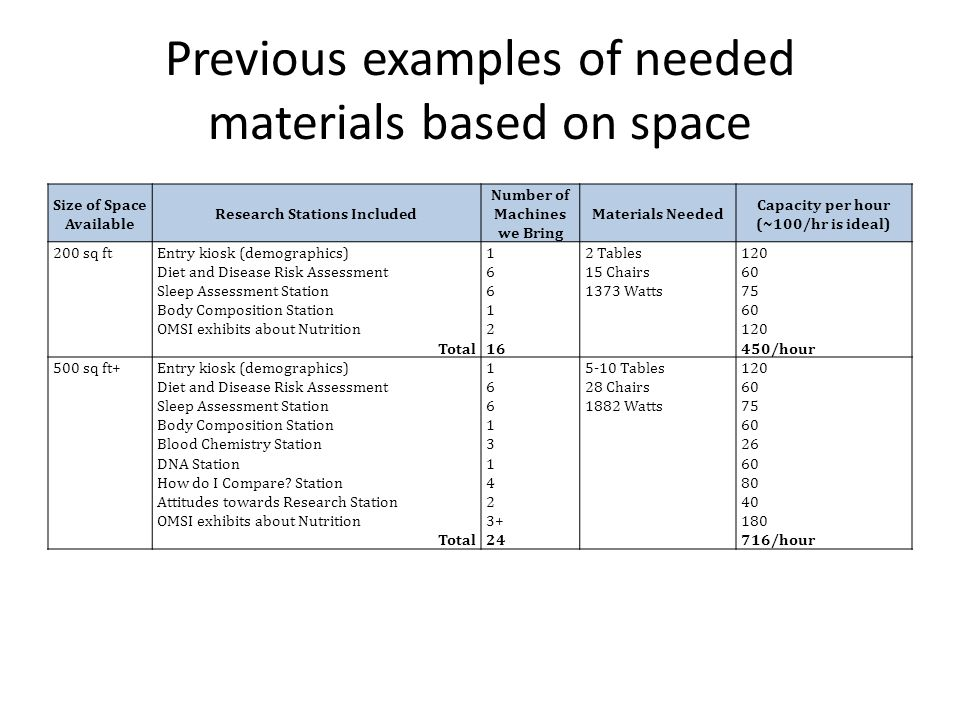 Previous examples of needed materials based on space Size of Space Available Research Stations Included Number of Machines we Bring Materials Needed Capacity per hour (~100/hr is ideal) 200 sq ftEntry kiosk (demographics) Diet and Disease Risk Assessment Sleep Assessment Station Body Composition Station OMSI exhibits about Nutrition Total 1 6 1 2 16 2 Tables 15 Chairs 1373 Watts 120 60 75 60 120 450/hour 500 sq ft+Entry kiosk (demographics) Diet and Disease Risk Assessment Sleep Assessment Station Body Composition Station Blood Chemistry Station DNA Station How do I Compare.