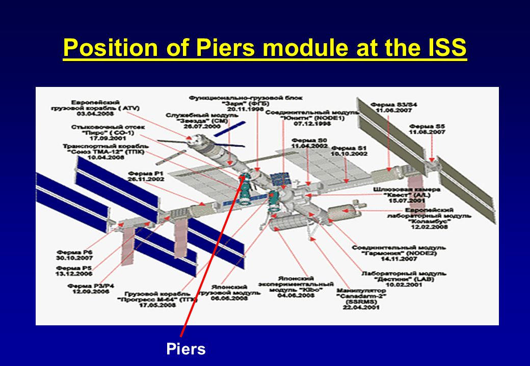 Position of Piers module at the ISS Piers