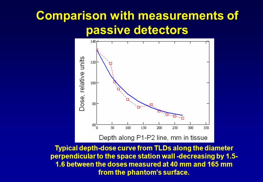 Comparison with measurements of passive detectors Typical depth-dose curve from TLDs along the diameter perpendicular to the space station wall -decreasing by 1.5- 1.6 between the doses measured at 40 mm and 165 mm from the phantom's surface.