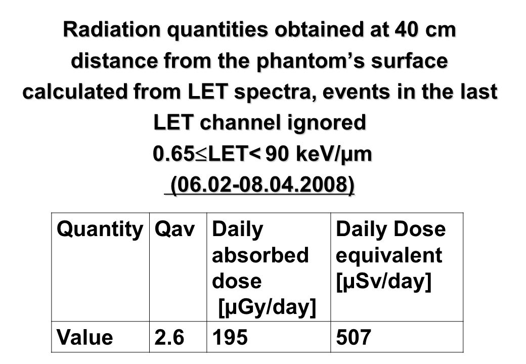 Radiation quantities obtained at 40 cm distance from the phantom's surface calculated from LET spectra, events in the last LET channel ignored 0.65  LET< 90 keV/µm (06.02-08.04.2008) QuantityQavDaily absorbed dose [µGy/day] Daily Dose equivalent [µSv/day] Value2.6195507