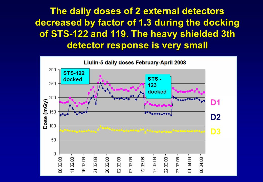 The daily doses of 2 external detectors decreased by factor of 1.3 during the docking of STS-122 and 119.