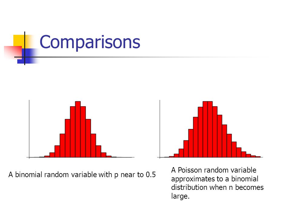 Comparisons A binomial random variable with p near to 0.5 A Poisson random variable approximates to a binomial distribution when n becomes large.
